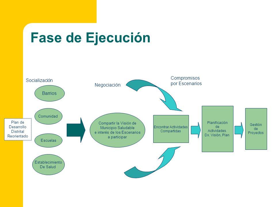 Fase de Ejecución Compromisos Socialización por Escenarios Negociación