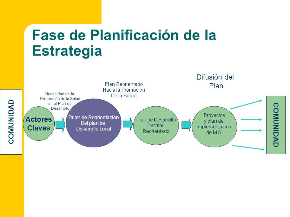 Fase de Planificación de la Estrategia
