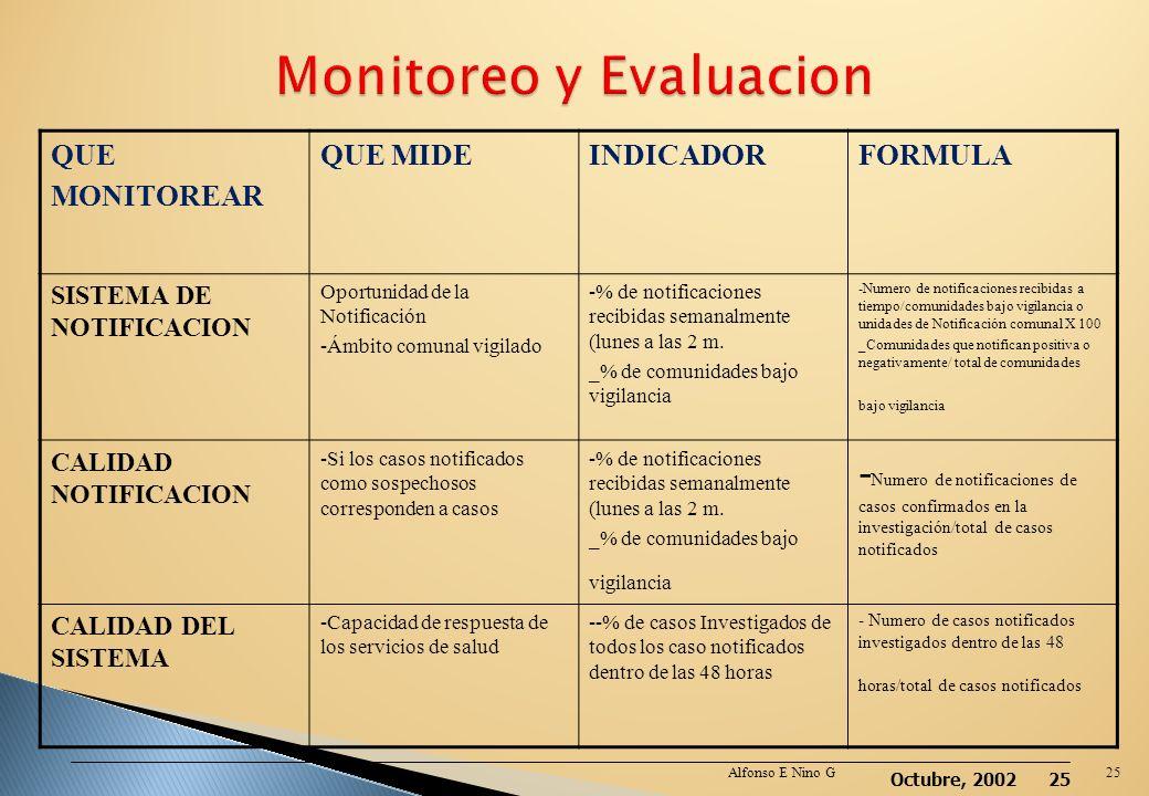 Monitoreo y Evaluacion