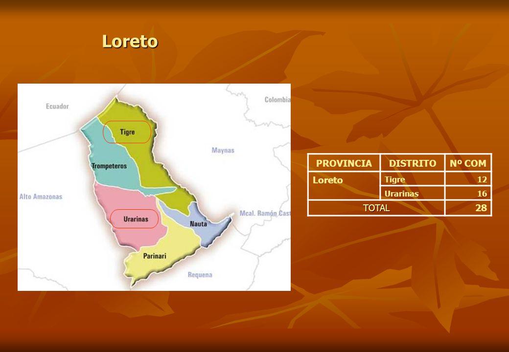 Loreto PROVINCIA DISTRITO Nº COM Loreto Tigre 12 Urarinas 16 TOTAL 28