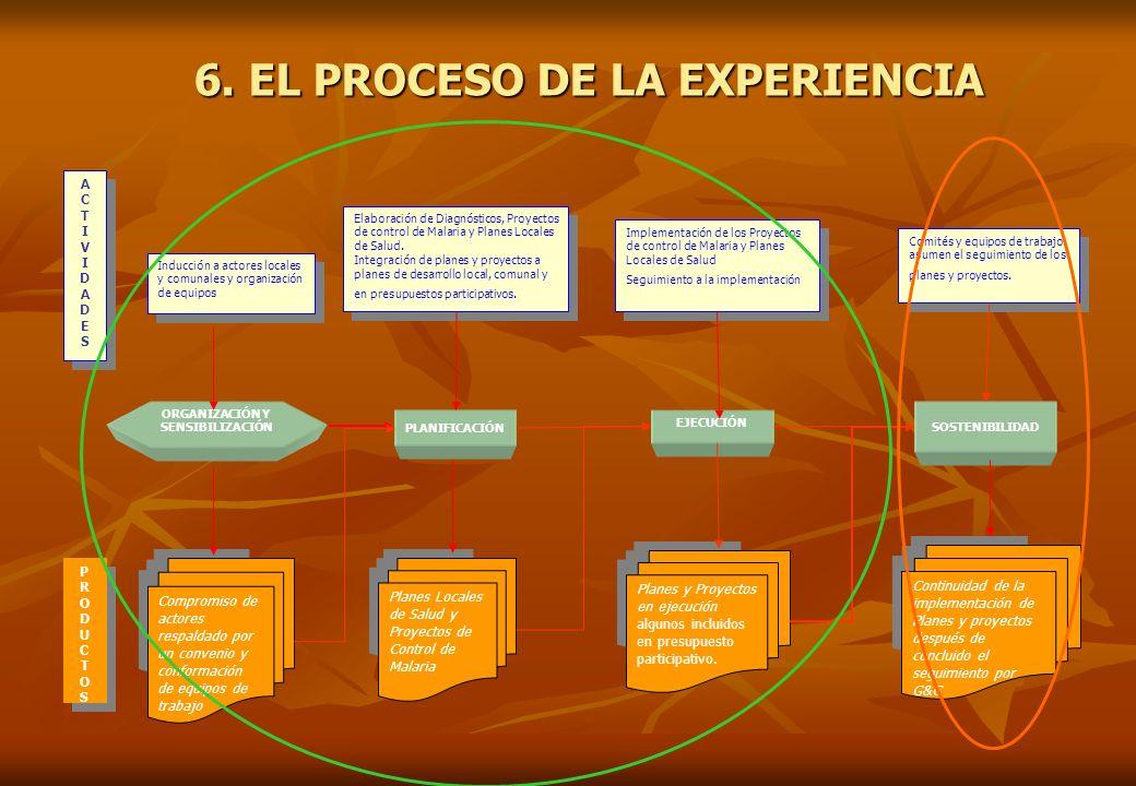 6. EL PROCESO DE LA EXPERIENCIA ORGANIZACIÓN Y SENSIBILIZACIÓN
