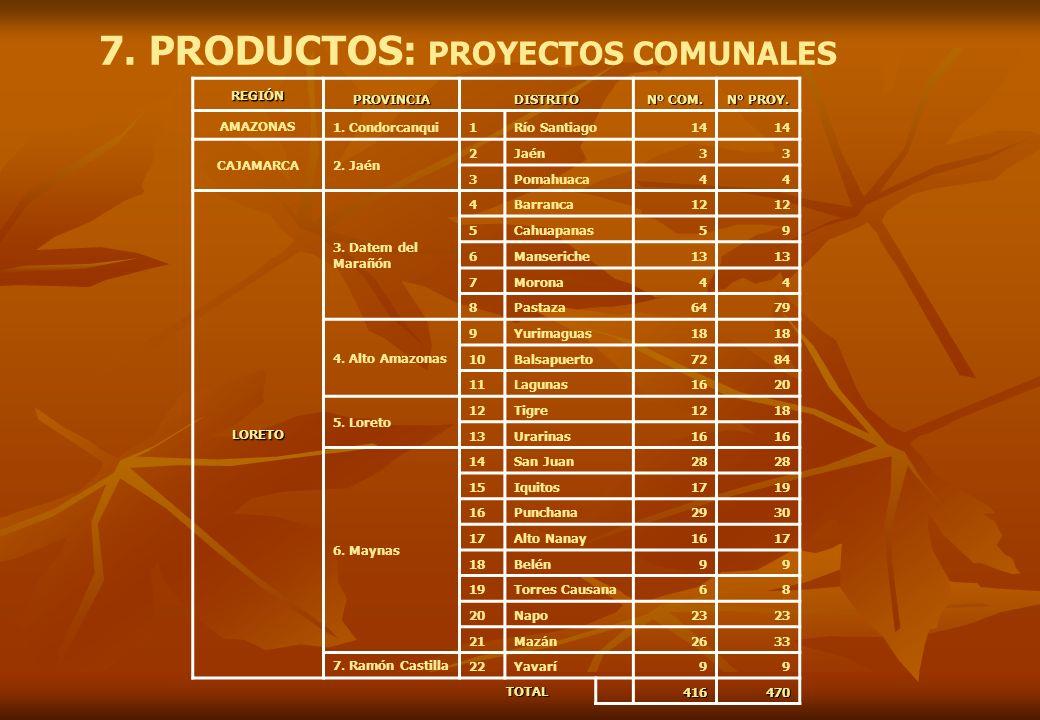 7. PRODUCTOS: PROYECTOS COMUNALES