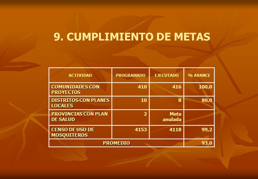 9. CUMPLIMIENTO DE METAS COMUNIDADES CON PROYECTOS 410 416 100,0