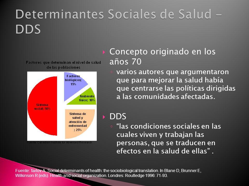 Determinantes Sociales de Salud - DDS