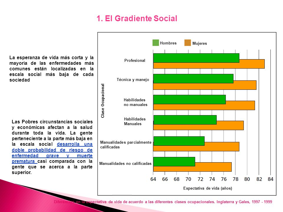 1. El Gradiente Social Hombres. Mujeres.