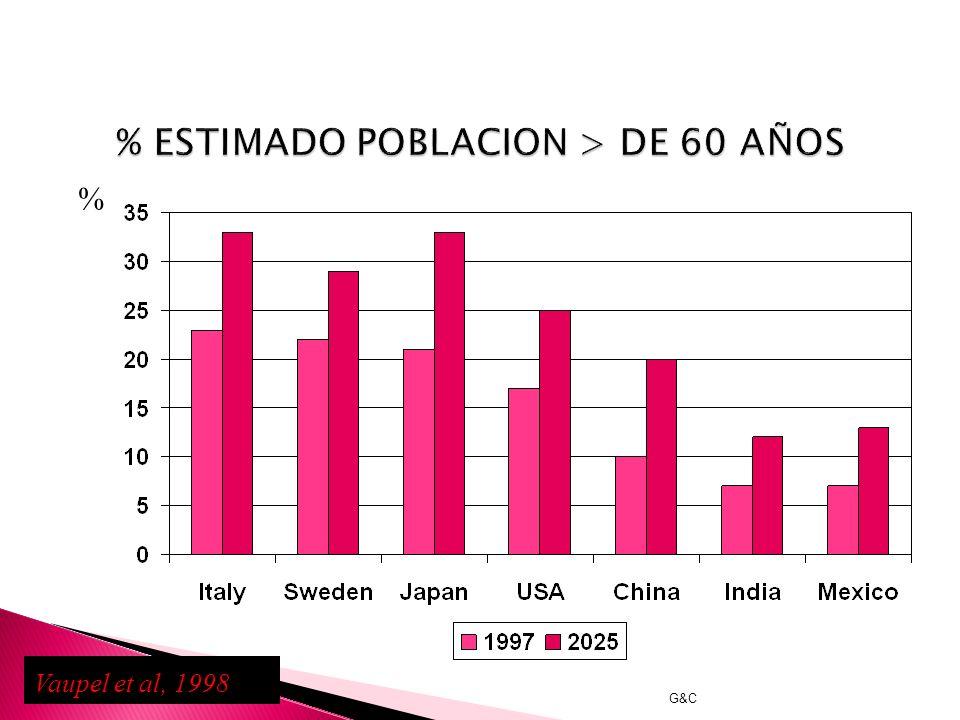 % ESTIMADO POBLACION > DE 60 AÑOS
