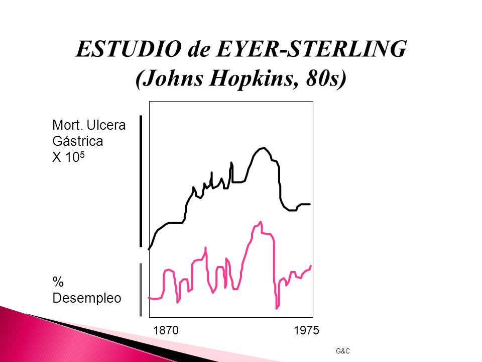 ESTUDIO de EYER-STERLING (Johns Hopkins, 80s)