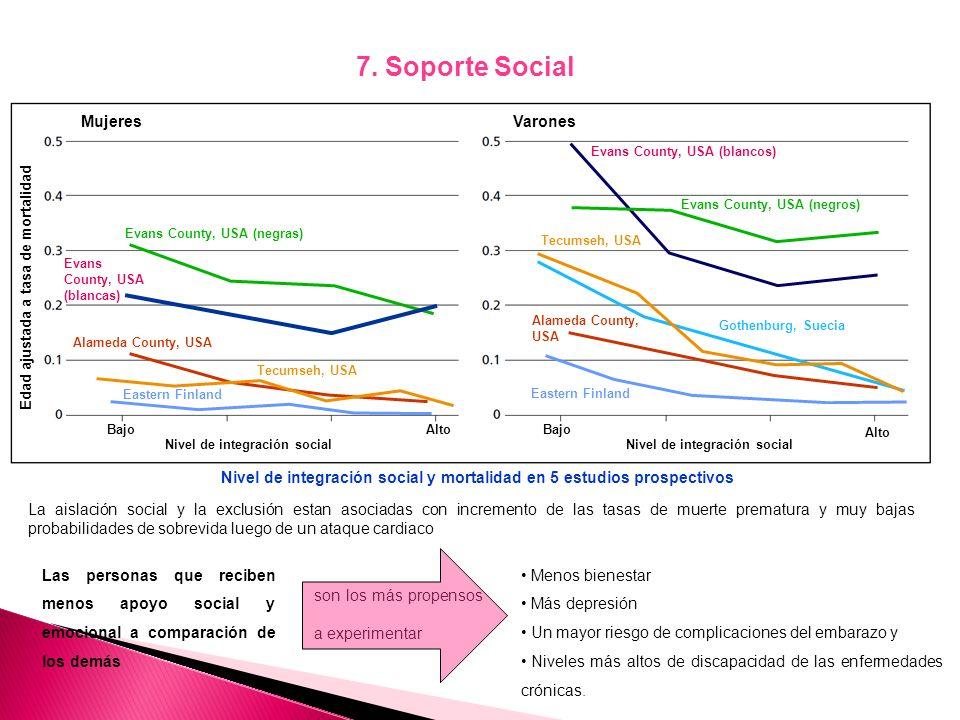 7. Soporte Social Mujeres Varones