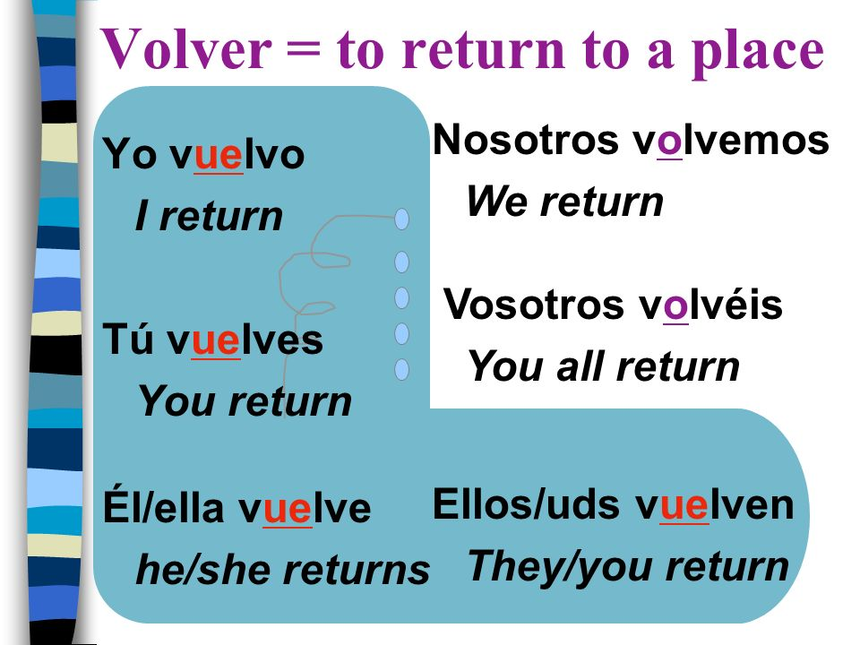 Volver = to return to a place