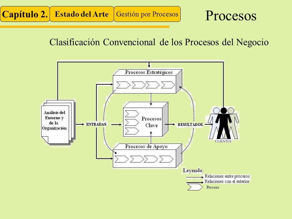 Procesos Capítulo 2. Estado del Arte. Gestión por Procesos. Clasificación Convencional de los Procesos del Negocio.