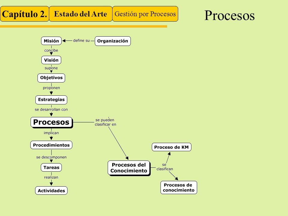 Procesos Capítulo 2. Estado del Arte Gestión por Procesos