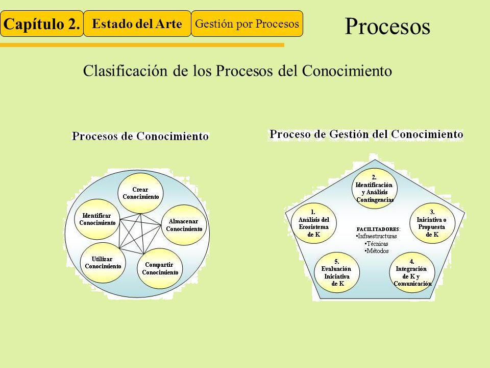 Procesos Capítulo 2. Clasificación de los Procesos del Conocimiento