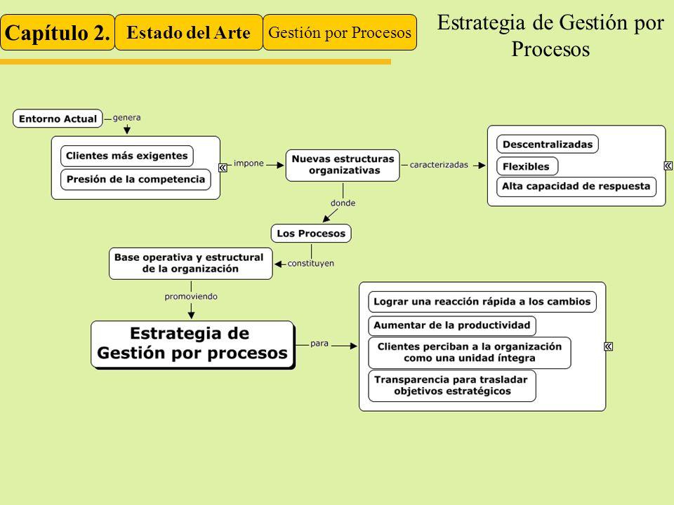 Estrategia de Gestión por Procesos