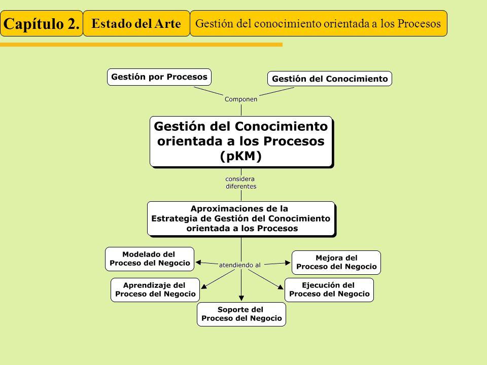 Gestión del conocimiento orientada a los Procesos