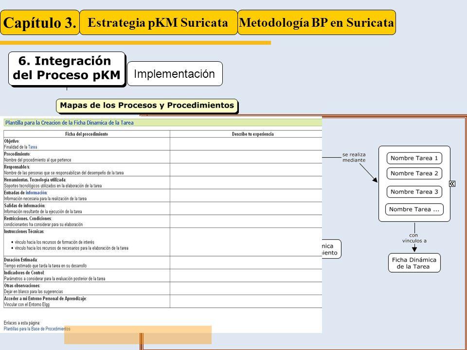 Estrategia pKM Suricata Metodología BP en Suricata