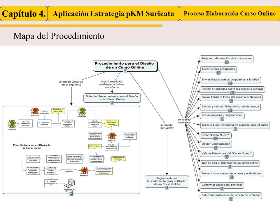 Mapa del Procedimiento