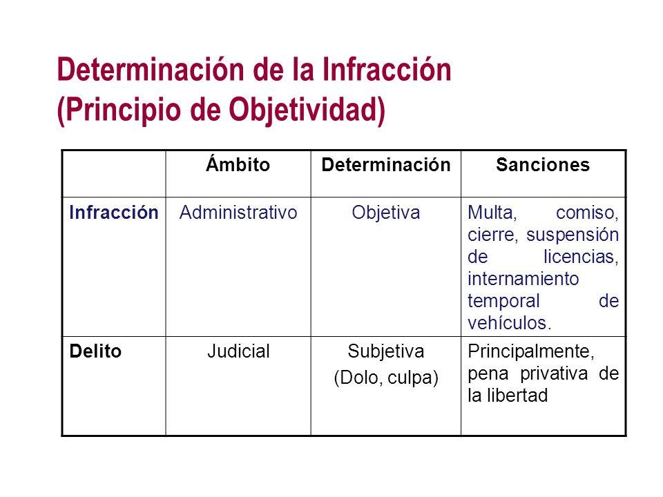 Determinación de la Infracción (Principio de Objetividad)