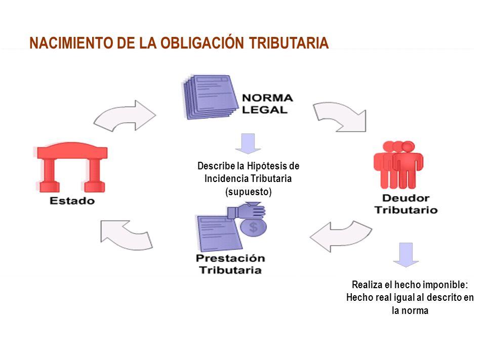 NACIMIENTO DE LA OBLIGACIÓN TRIBUTARIA