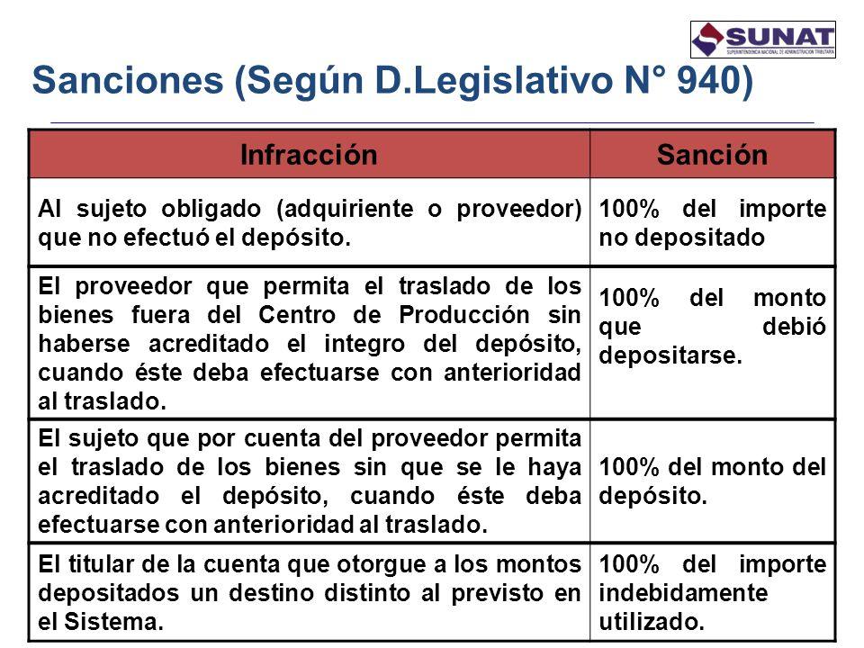 Sanciones (Según D.Legislativo N° 940)