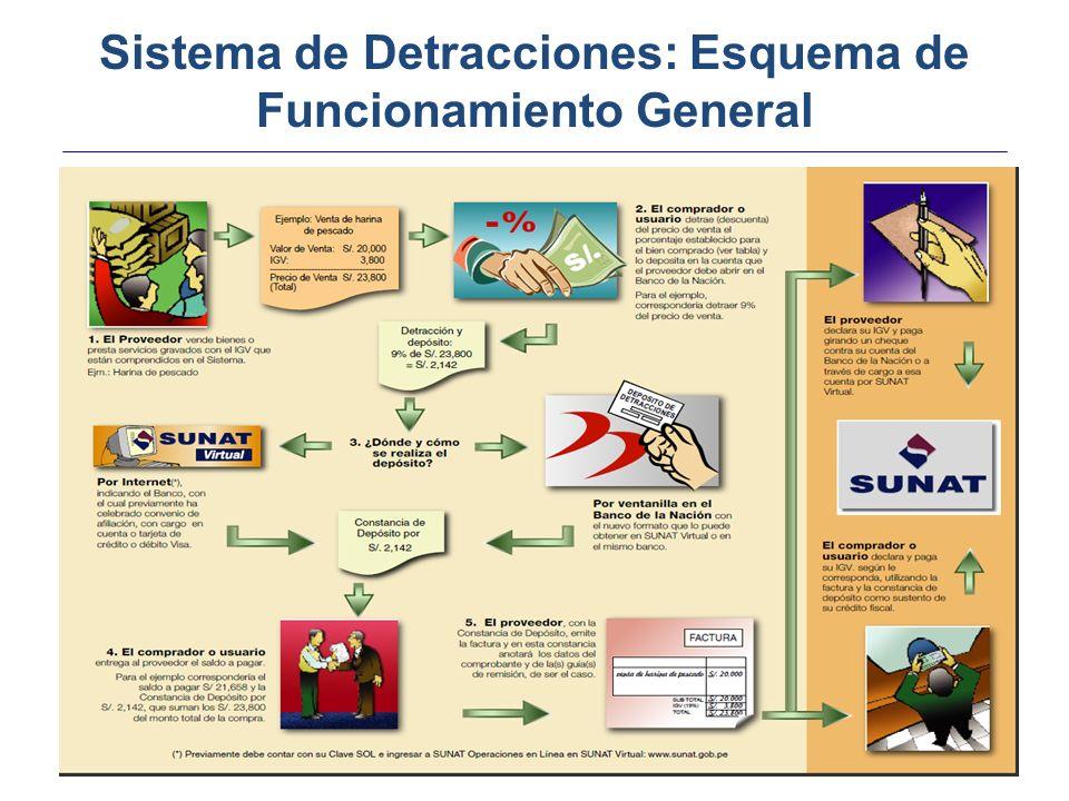 Sistema de Detracciones: Esquema de Funcionamiento General