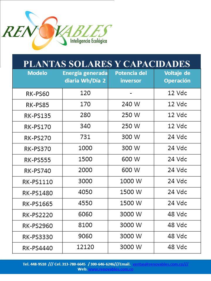 PLANTAS SOLARES Y CAPACIDADES