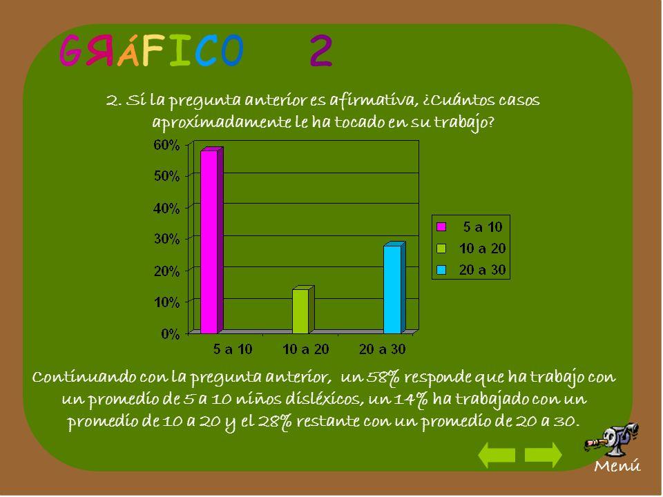 G R. Á. F. I. C. O. 2. 2. Si la pregunta anterior es afirmativa, ¿Cuántos casos aproximadamente le ha tocado en su trabajo