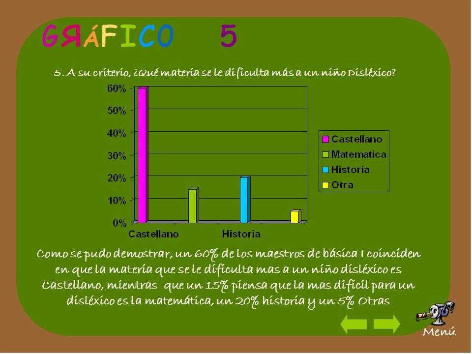 G R. Á. F. I. C. O. 5. 5. A su criterio, ¿Qué materia se le dificulta más a un niño Disléxico