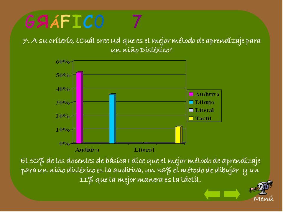 G R. Á. F. I. C. O. 7. 7. A su criterio, ¿Cuál cree Ud que es el mejor método de aprendizaje para un niño Disléxico
