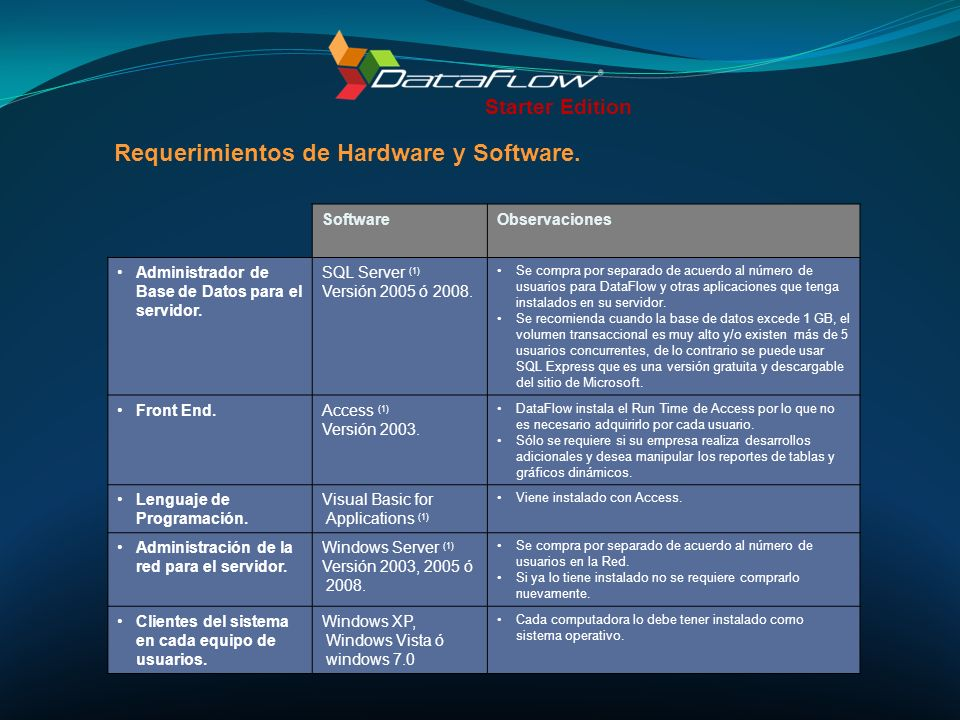 Requerimientos de Hardware y Software.
