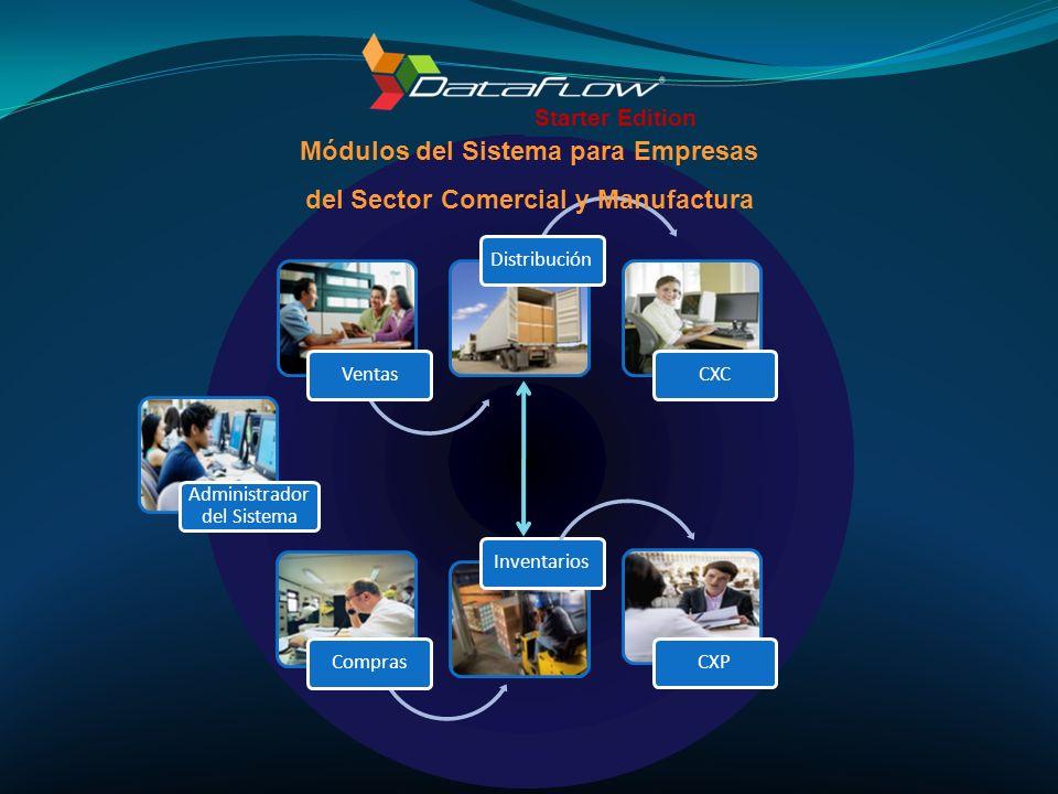 Módulos del Sistema para Empresas del Sector Comercial y Manufactura