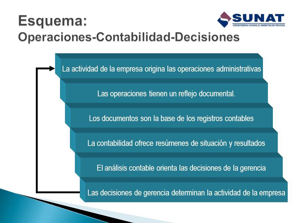 Esquema: Operaciones-Contabilidad-Decisiones
