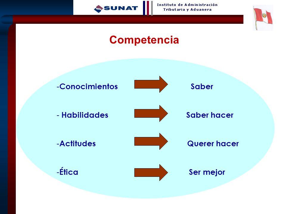 Competencia Conocimientos Saber - Habilidades Saber hacer