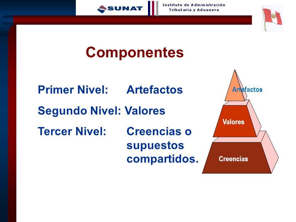 Componentes Primer Nivel: Artefactos Segundo Nivel: Valores