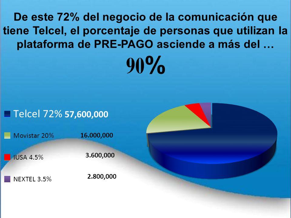 De este 72% del negocio de la comunicación que tiene Telcel, el porcentaje de personas que utilizan la plataforma de PRE-PAGO asciende a más del …