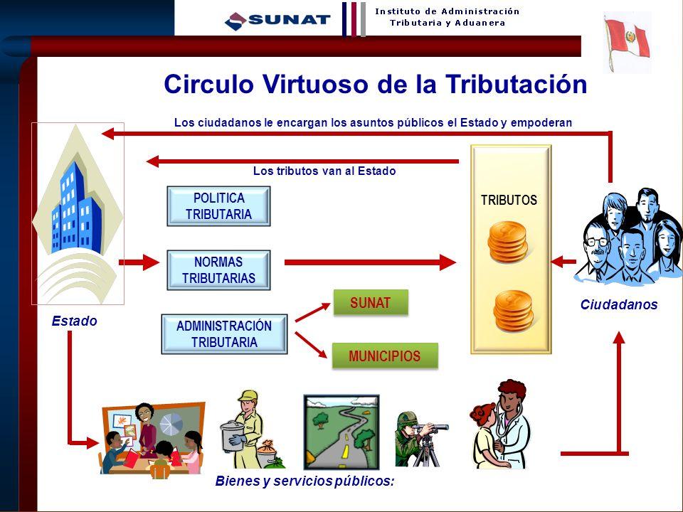 Circulo Virtuoso de la Tributación