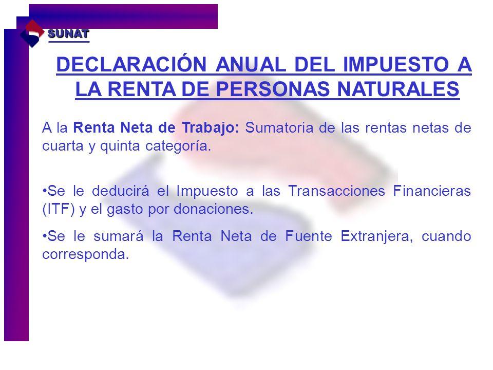 DECLARACIÓN ANUAL DEL IMPUESTO A LA RENTA DE PERSONAS NATURALES