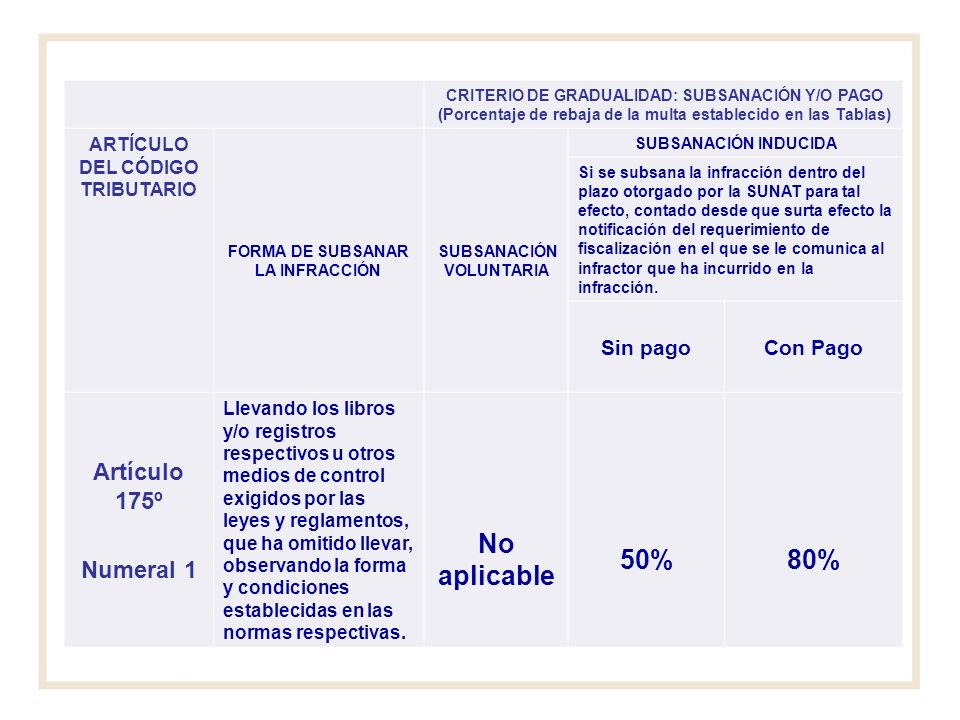 No aplicable 50% 80% Artículo 175º Numeral 1 Sin pago Con Pago