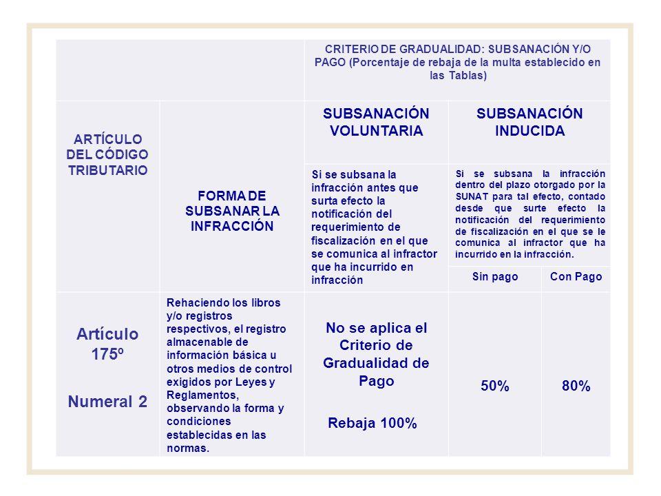 Artículo 175º Numeral 2 SUBSANACIÓN VOLUNTARIA SUBSANACIÓN INDUCIDA