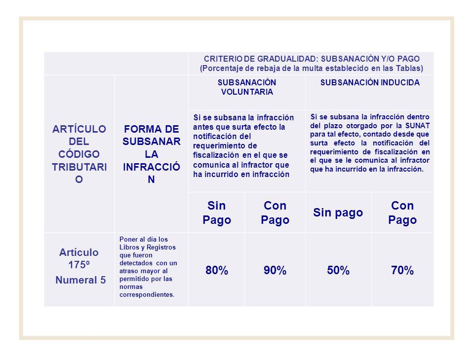 Sin Pago Con Pago Sin pago 80% 90% 50% 70%