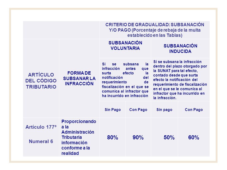 80% 90% 50% 60% ARTÍCULO DEL CÓDIGO TRIBUTARIO Artículo 177º Numeral 6