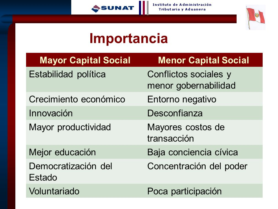 Importancia Mayor Capital Social Menor Capital Social