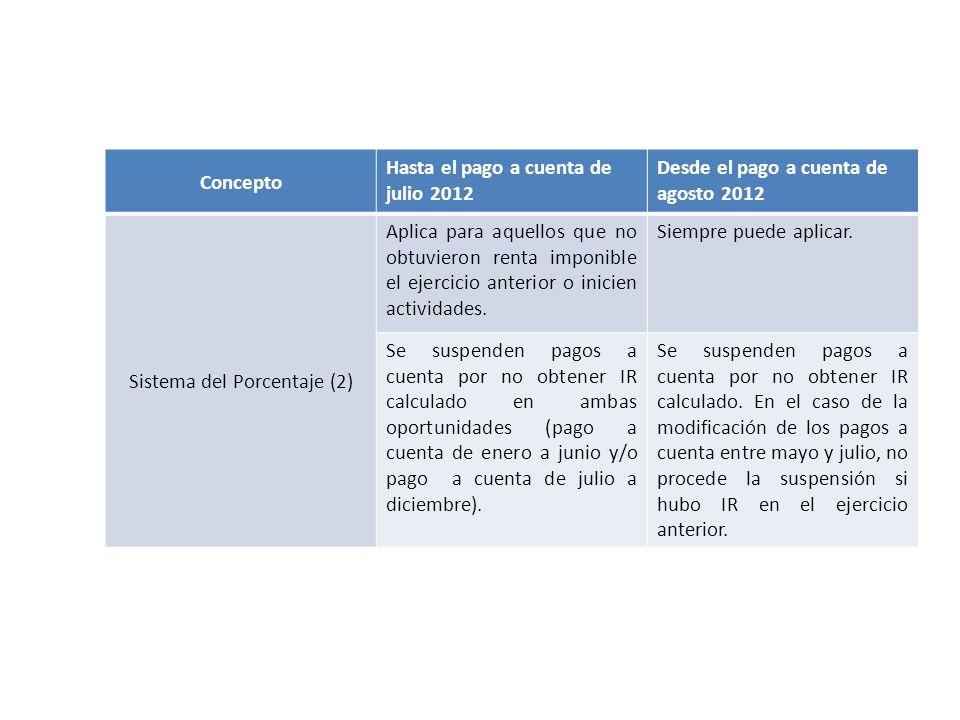 Sistema del Porcentaje (2)