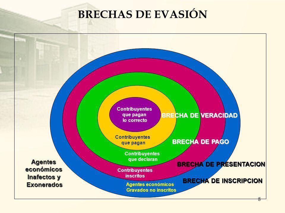 BRECHA DE PRESENTACION