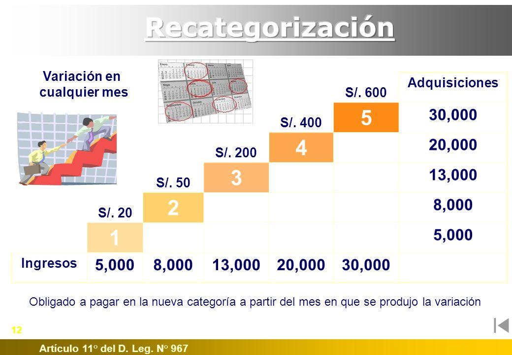 Recategorización Variación en. cualquier mes. S/. 600. Adquisiciones. S/. 400. 5. 30,000. S/. 200.