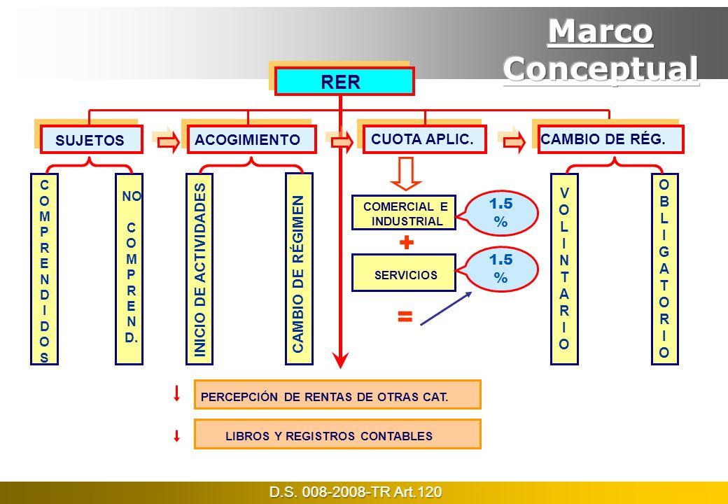 Marco Conceptual + = RER SUJETOS CUOTA APLIC. CAMBIO DE RÉG.