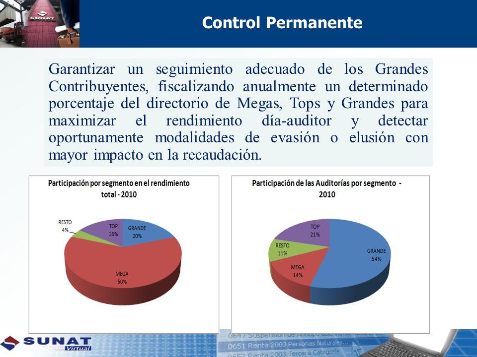 Control Permanente