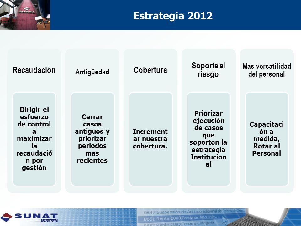 Estrategia 2012 Recaudación Cobertura Soporte al riesgo
