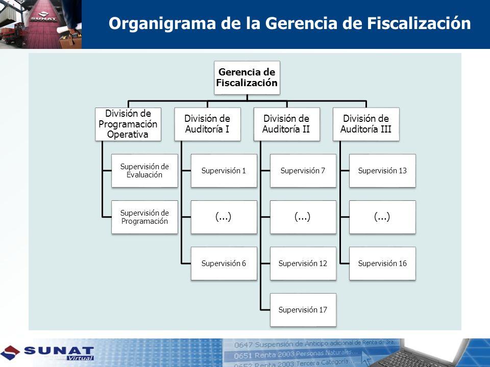 Organigrama de la Gerencia de Fiscalización