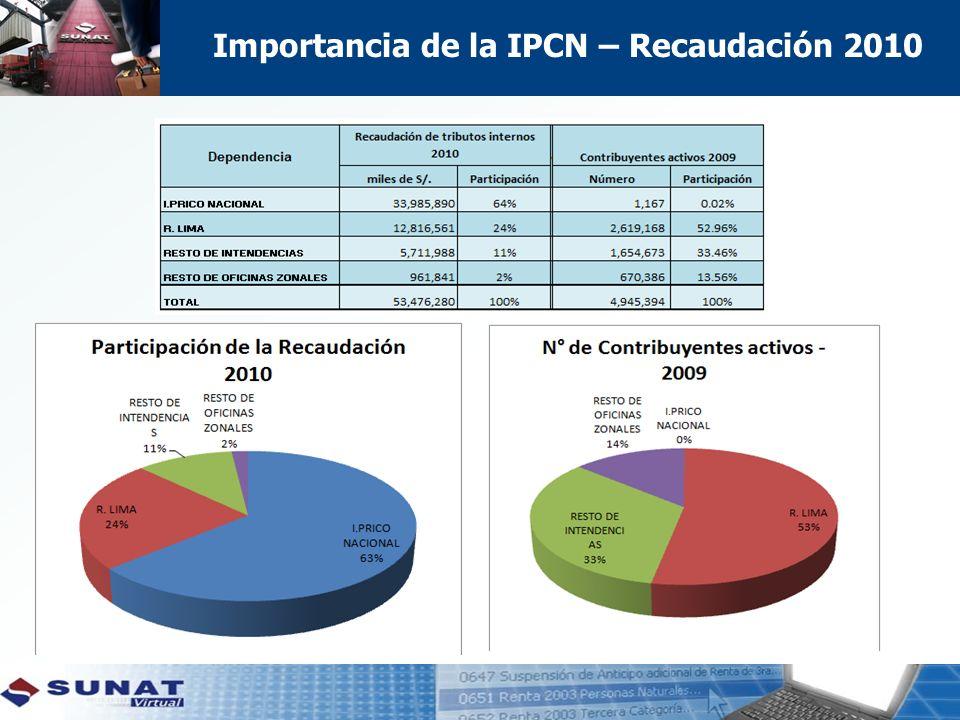 Importancia de la IPCN – Recaudación 2010