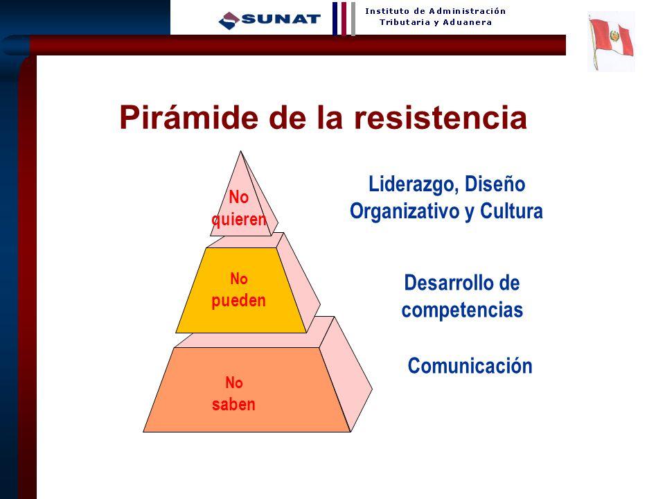 Pirámide de la resistencia